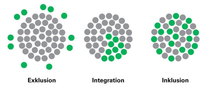Untereschied: Inklusion, Integration, Exklusion